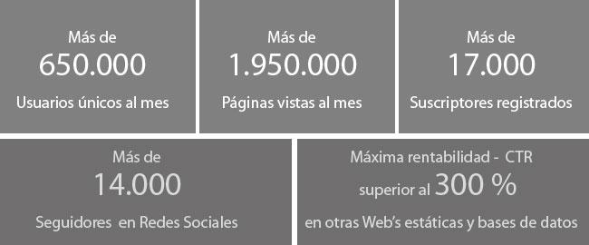 Información de Turismo. Datos
