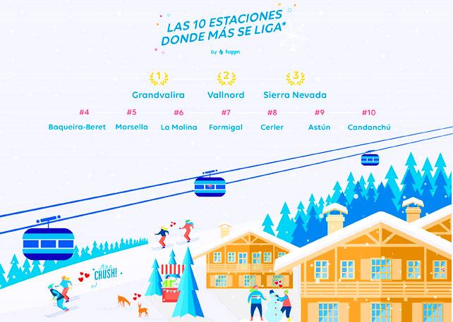 Estaciones de esquí donde más se liga